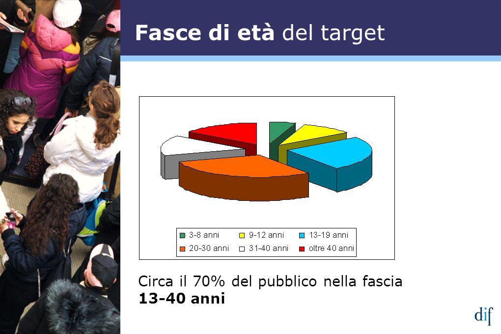 Fasce di età del target Circa il 70% del pubblico nella fascia 13-40 anni
