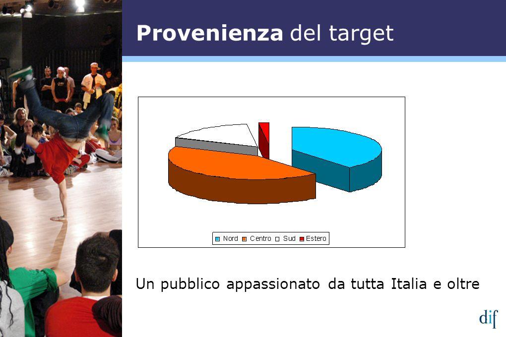 Provenienza del target Un pubblico appassionato da tutta Italia e oltre