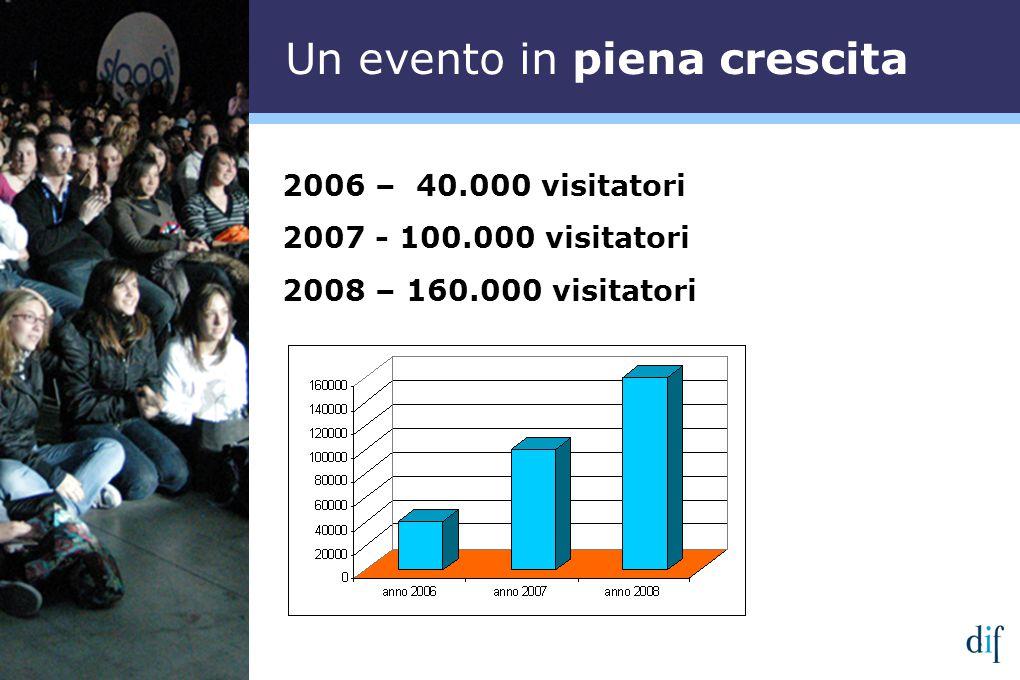 2006 – 40.000 visitatori 2007 - 100.000 visitatori 2008 – 160.000 visitatori Un evento in piena crescita