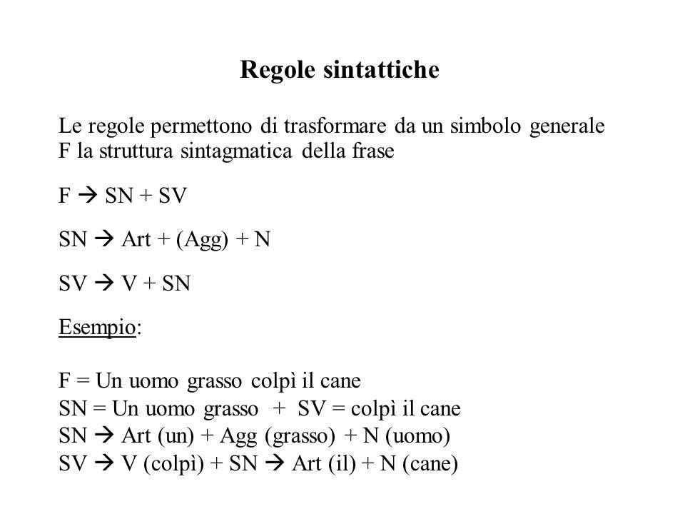 Regole sintattiche Le regole permettono di trasformare da un simbolo generale F la struttura sintagmatica della frase F SN + SV SN Art + (Agg) + N SV