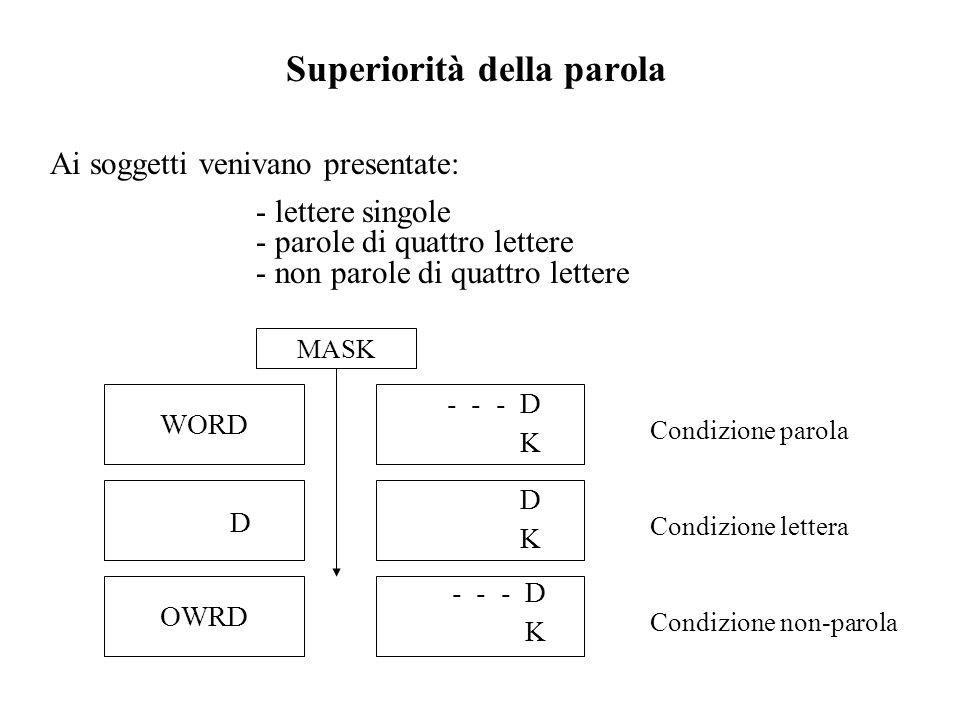 Superiorità della parola Ai soggetti venivano presentate: - lettere singole - parole di quattro lettere - non parole di quattro lettere WORD D OWRD -