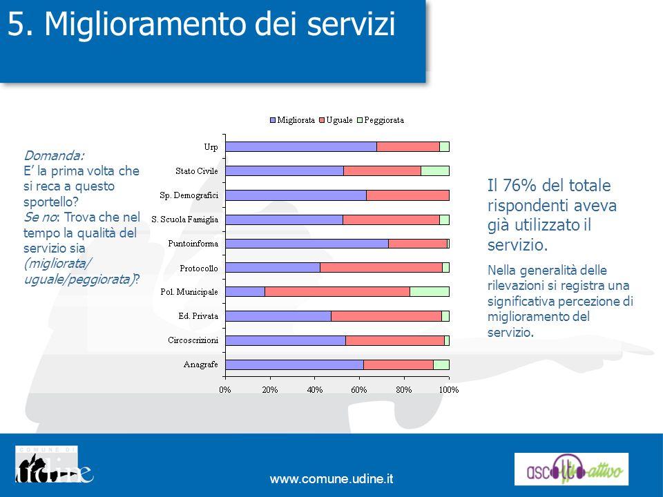 www.comune.udine.it 5.