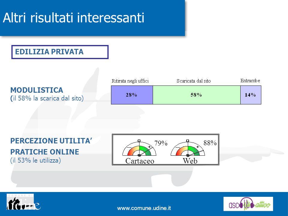 www.comune.udine.it Altri risultati interessanti MODULISTICA (il 58% la scarica dal sito) WebCartaceo 79% 88% PERCEZIONE UTILITA PRATICHE ONLINE (il 53% le utilizza) EDILIZIA PRIVATA