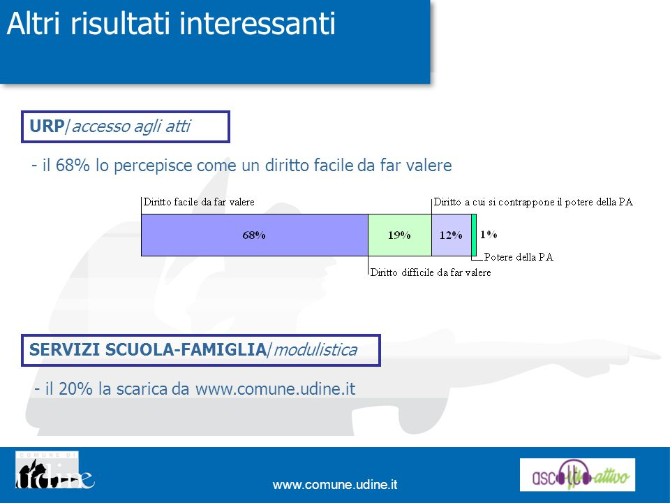 www.comune.udine.it Altri risultati interessanti URP/accesso agli atti SERVIZI SCUOLA-FAMIGLIA/modulistica - il 68% lo percepisce come un diritto facile da far valere - il 20% la scarica da www.comune.udine.it