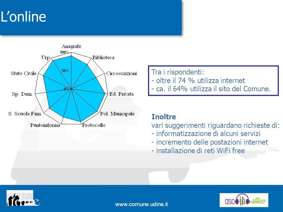 www.comune.udine.it Lonline Tra i rispondenti: - oltre il 74 % utilizza internet - ca. il 64% utilizza il sito del Comune. Inoltre vari suggerimenti r