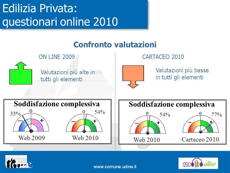 www.comune.udine.it Edilizia Privata: questionari online 2010 Confronto valutazioni ON LINE 2009 Valutazioni più alte in tutti gli elementi CARTACEO 2