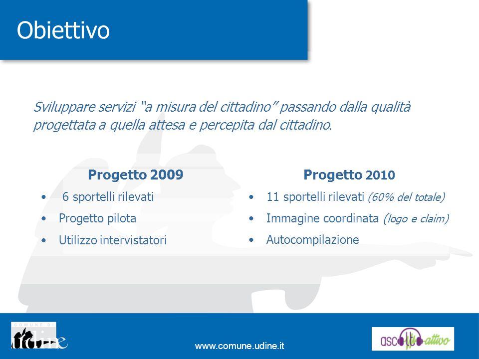 www.comune.udine.it Obiettivo Progetto 2009 6 sportelli rilevati Progetto pilota Utilizzo intervistatori Progetto 2010 11 sportelli rilevati (60% del