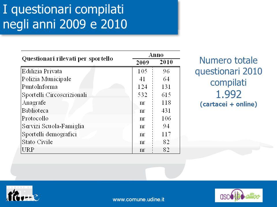 I questionari compilati negli anni 2009 e 2010 Numero totale questionari 2010 compilati 1.992 (cartacei + online)