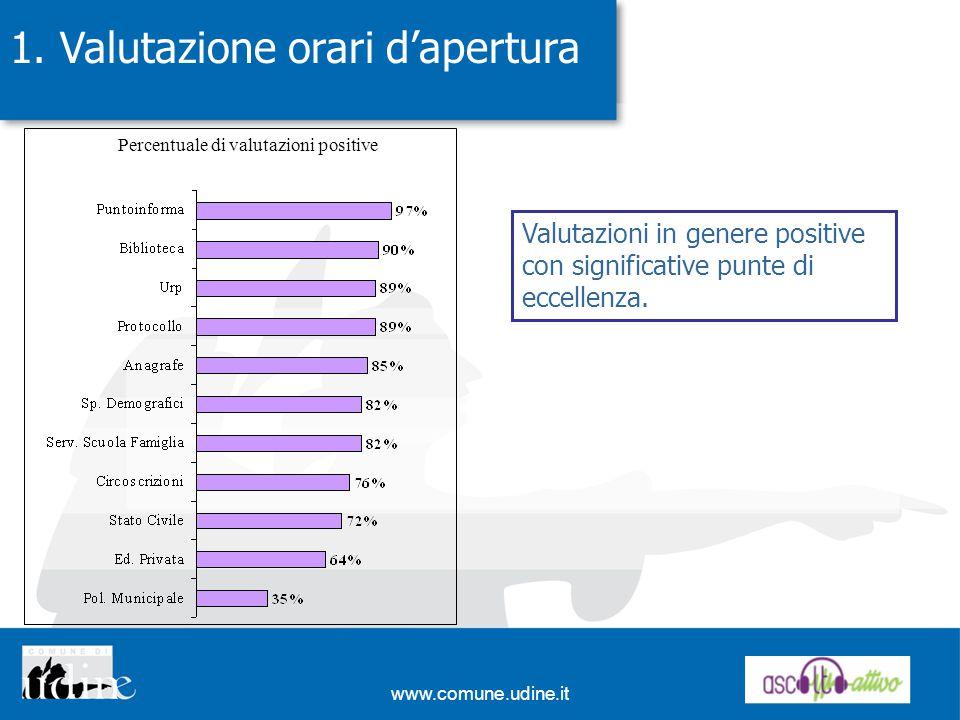 www.comune.udine.it 1. Valutazione orari dapertura Percentuale di valutazioni positive Valutazioni in genere positive con significative punte di eccel
