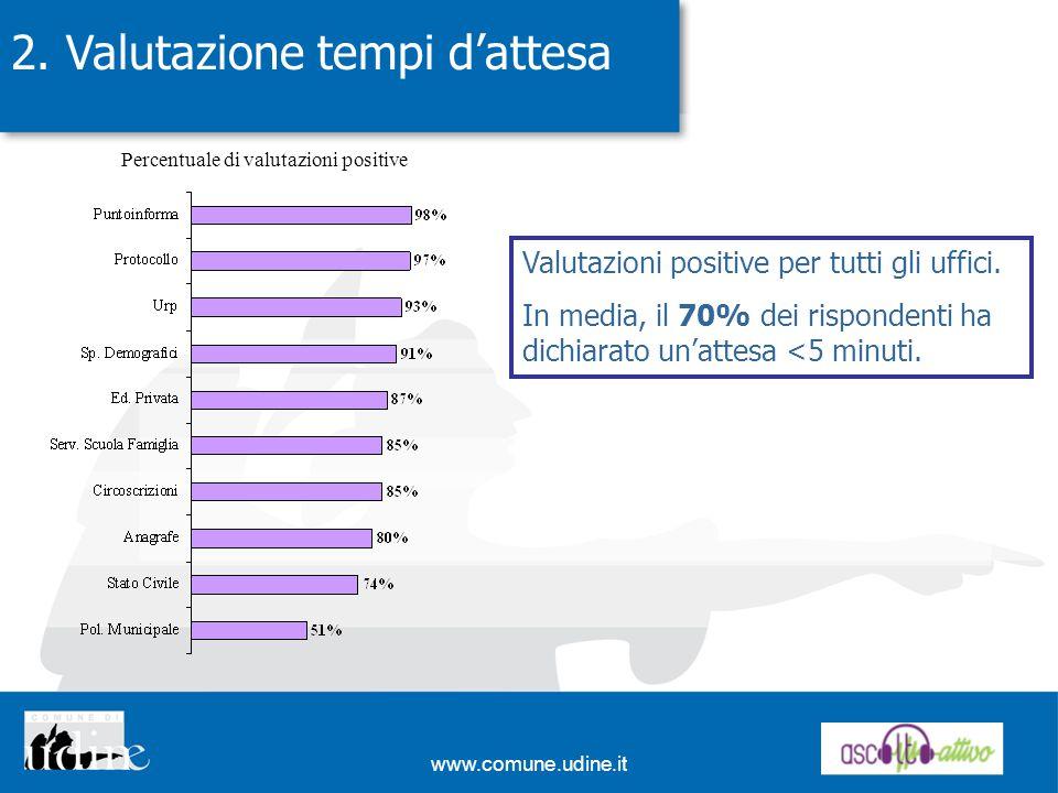 www.comune.udine.it 2. Valutazione tempi dattesa Valutazioni positive per tutti gli uffici. In media, il 70% dei rispondenti ha dichiarato unattesa <5