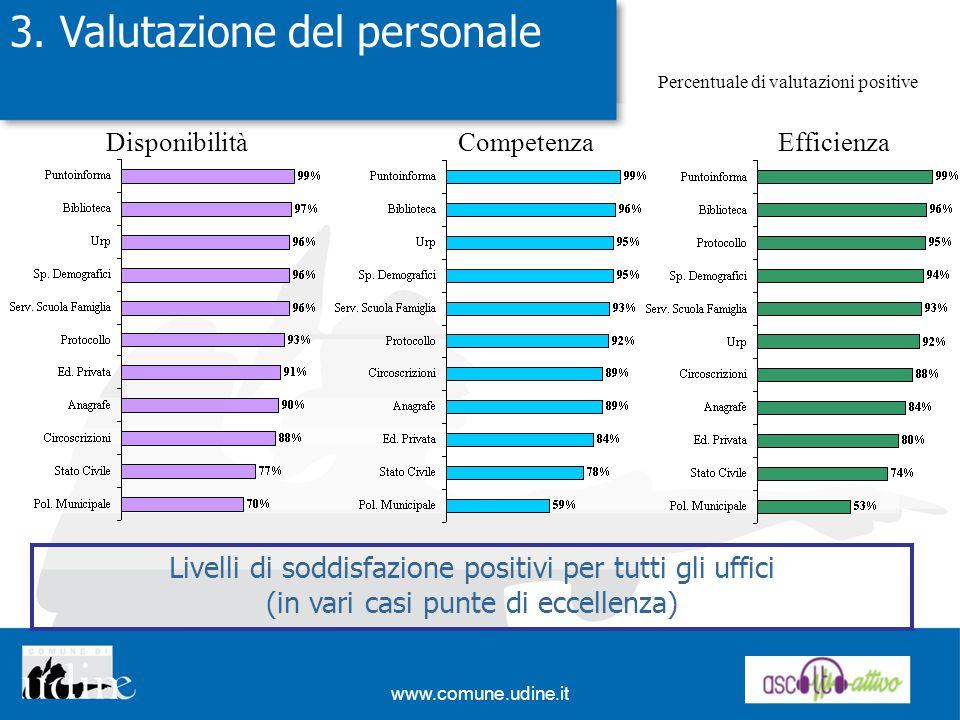 www.comune.udine.it 3. Valutazione del personale DisponibilitàCompetenzaEfficienza Livelli di soddisfazione positivi per tutti gli uffici (in vari cas