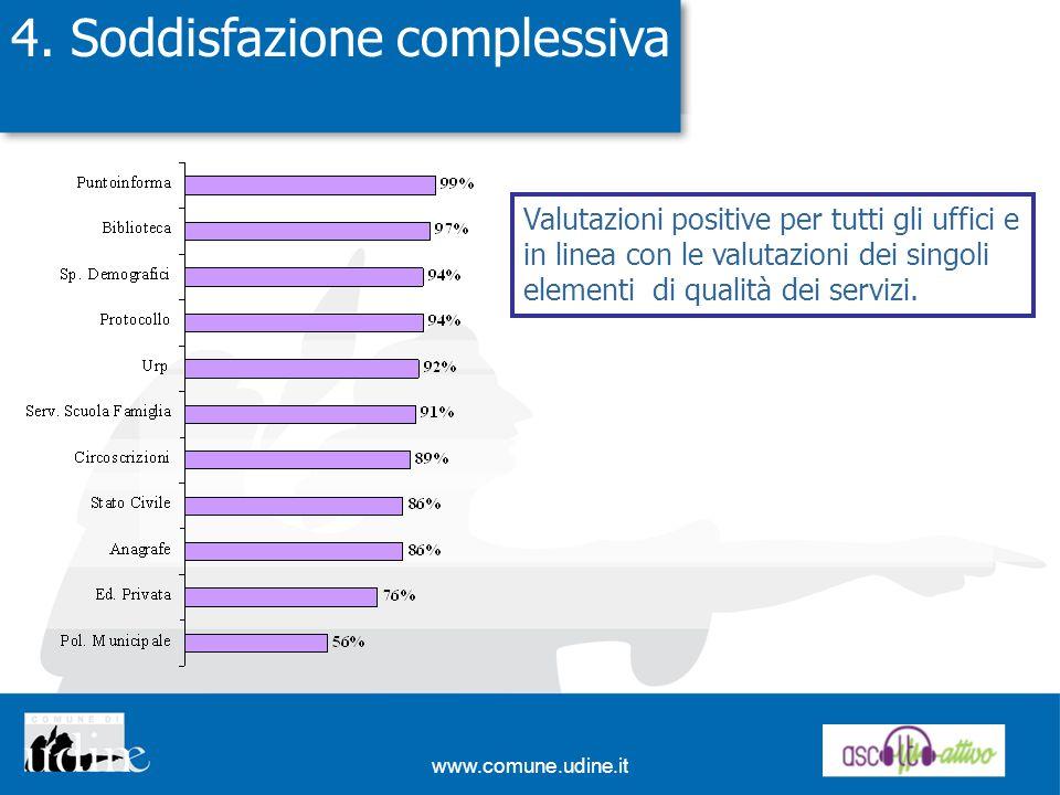 www.comune.udine.it 4. Soddisfazione complessiva Valutazioni positive per tutti gli uffici e in linea con le valutazioni dei singoli elementi di quali