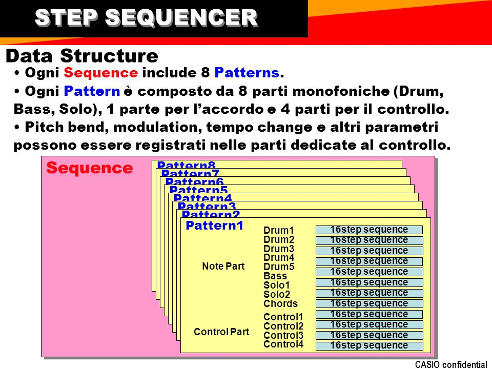 CASIO confidential Sequence Pattern8 Pattern7 Pattern6 Pattern5 Pattern4 Pattern3 Pattern2 Pattern1 STEP SEQUENCER Note Part Control Part Drum1 Drum2