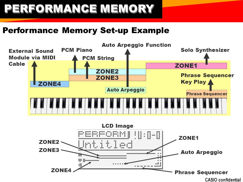 CASIO confidential PERFORMANCE MEMORY ZONE1 ZONE2 ZONE3 ZONE4 Solo Synthesizer External Sound Module via MIDI Cable PCM Piano PCM String Auto Arpeggio