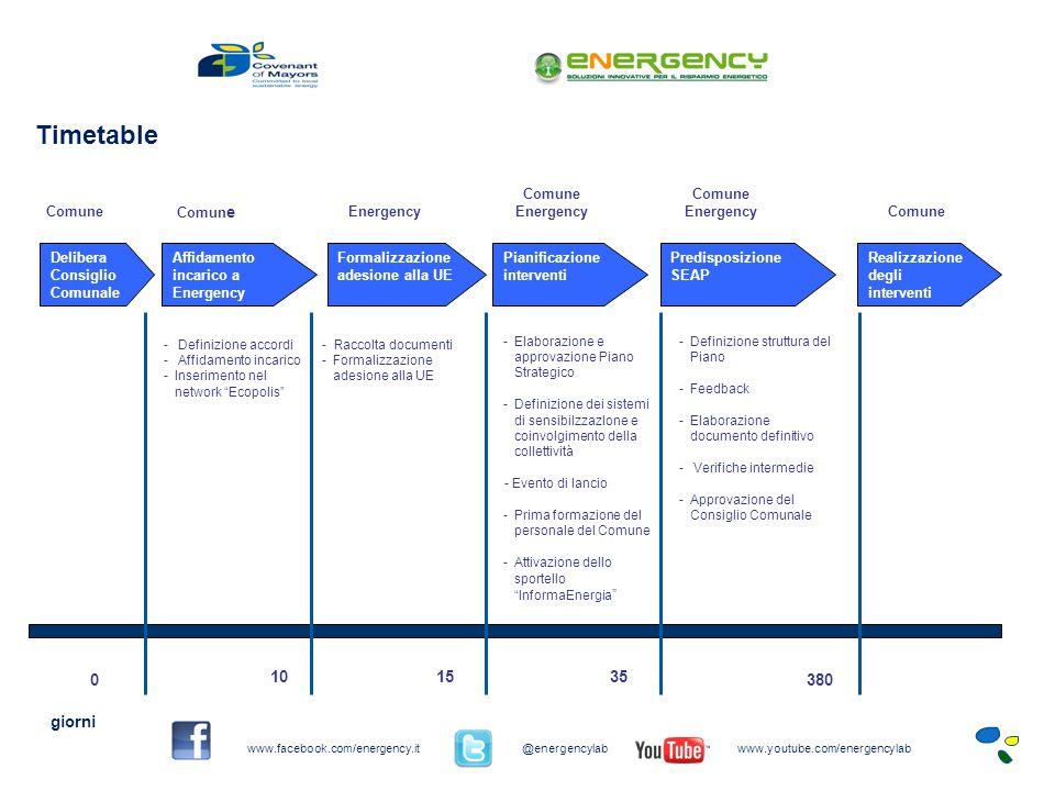 Delibera Consiglio Comunale Affidamento incarico a Energency Formalizzazione adesione alla UE Pianificazione interventi Predisposizione SEAP Comune - Definizione accordi - Affidamento incarico -Inserimento nel network Ecopolis - Raccolta documenti -Formalizzazione adesione alla UE -Elaborazione e approvazione Piano Strategico -Definizione dei sistemi di sensibilzzazIone e coinvolgimento della collettività - Evento di lancio -Prima formazione del personale del Comune -Attivazione dello sportello InformaEnergia -Definizione struttura del Piano -Feedback -Elaborazione documento definitivo - Verifiche intermedie -Approvazione del Consiglio Comunale Realizzazione degli interventi giorni 0 1535 Comun e Energency Comune Energency Comune EnergencyComune 380 10 Timetable www.facebook.com/energency.it@energencylabwww.youtube.com/energencylab
