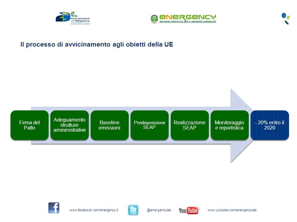 Firma del Patto Adeguamento strutture amministrative Baseline emissioni Predisposizione SEAP Realizzazione SEAP Monitoraggio e reportistica - 20% entro il 2020 Il processo di avvicinamento agli obietti della UE www.facebook.com/energency.it@energencylabwww.youtube.com/energencylab