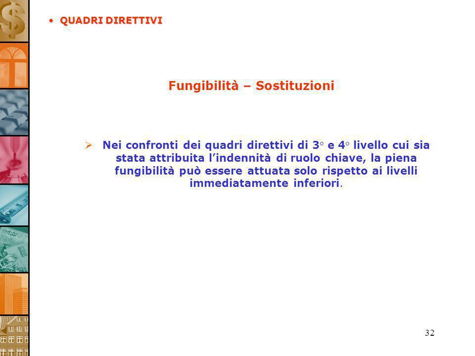 32 Fungibilità – Sostituzioni Nei confronti dei quadri direttivi di 3° e 4° livello cui sia stata attribuita lindennità di ruolo chiave, la piena fung