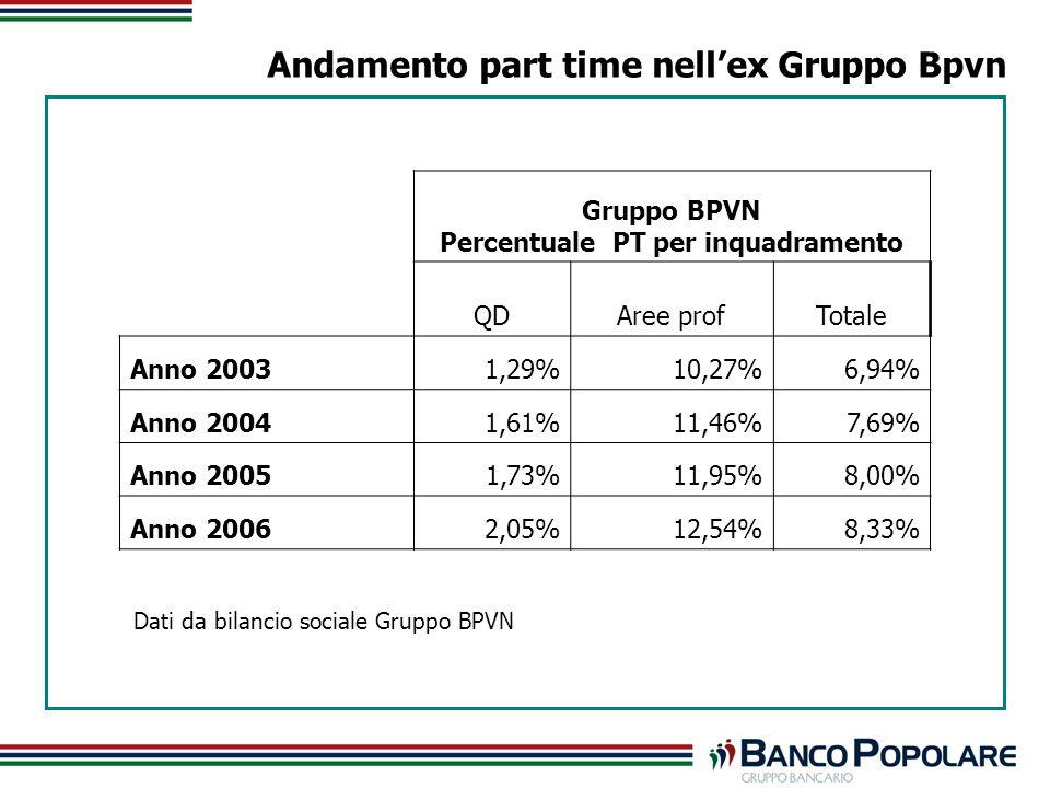 Andamento part time nellex Gruppo Bpvn Gruppo BPVN Percentuale PT per inquadramento QDAree profTotale Anno 20031,29%10,27%6,94% Anno 20041,61%11,46%7,69% Anno 20051,73%11,95%8,00% Anno 20062,05%12,54%8,33% Dati da bilancio sociale Gruppo BPVN
