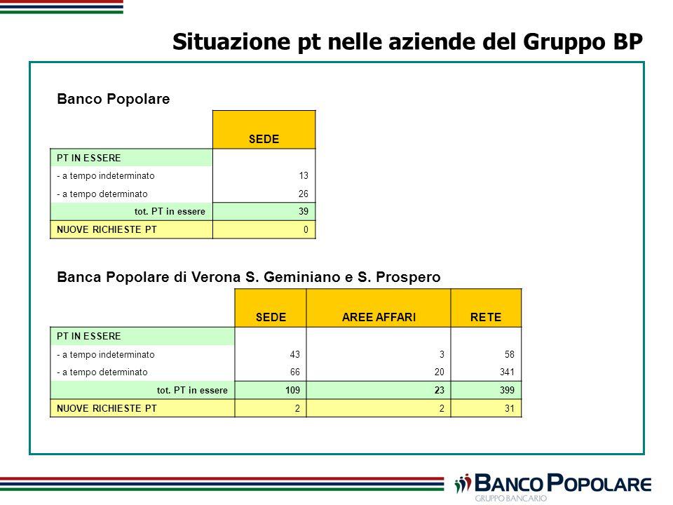Situazione pt nelle aziende del Gruppo BP Banco Popolare SEDE PT IN ESSERE - a tempo indeterminato13 - a tempo determinato26 tot.