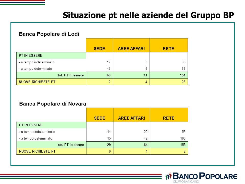 Situazione pt nelle aziende del Gruppo BP Banca Popolare di Lodi SEDEAREE AFFARIRETE PT IN ESSERE - a tempo indeterminato17386 - a tempo determinato43868 tot.