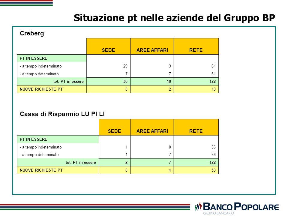 Situazione pt nelle aziende del Gruppo BP Creberg SEDEAREE AFFARIRETE PT IN ESSERE - a tempo indeterminato29361 - a tempo determinato7761 tot.