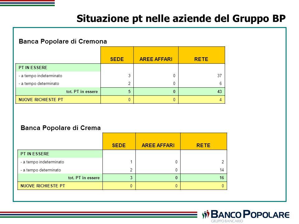 Situazione pt nelle aziende del Gruppo BP Banca Popolare di Cremona SEDEAREE AFFARIRETE PT IN ESSERE - a tempo indeterminato3037 - a tempo determinato206 tot.