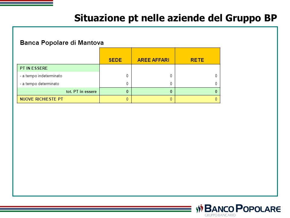 Situazione pt nelle aziende del Gruppo BP Banca Popolare di Mantova SEDEAREE AFFARIRETE PT IN ESSERE - a tempo indeterminato000 - a tempo determinato000 tot.