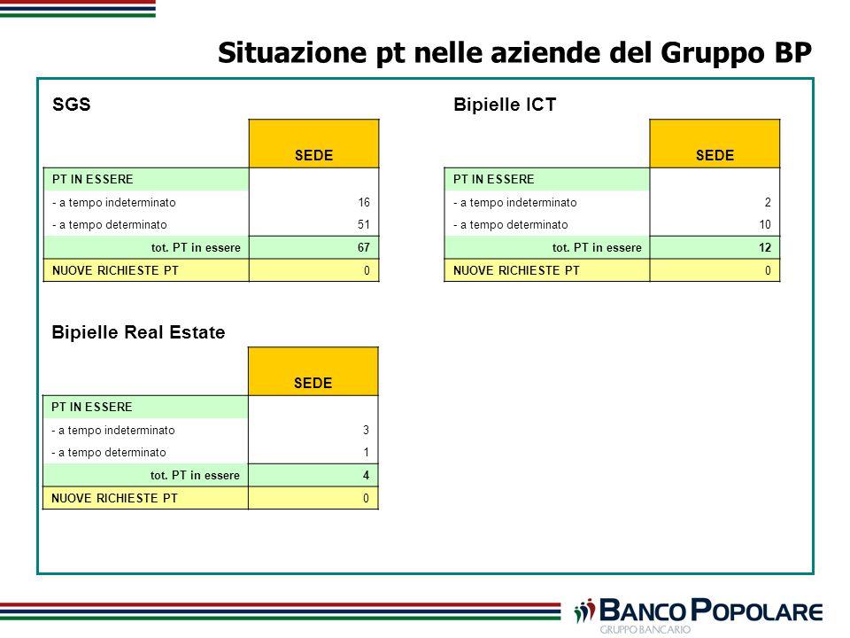 Situazione pt nelle aziende del Gruppo BP SGS SEDE PT IN ESSERE - a tempo indeterminato16 - a tempo determinato51 tot.