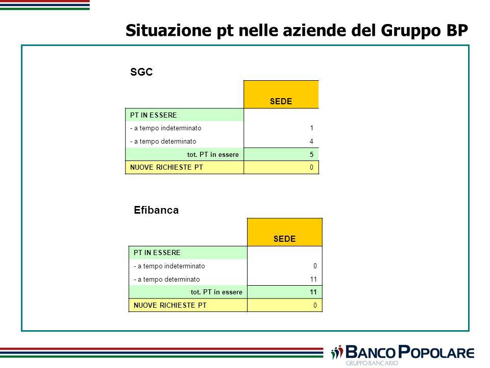 Situazione pt nelle aziende del Gruppo BP Efibanca SEDE PT IN ESSERE - a tempo indeterminato0 - a tempo determinato11 tot.