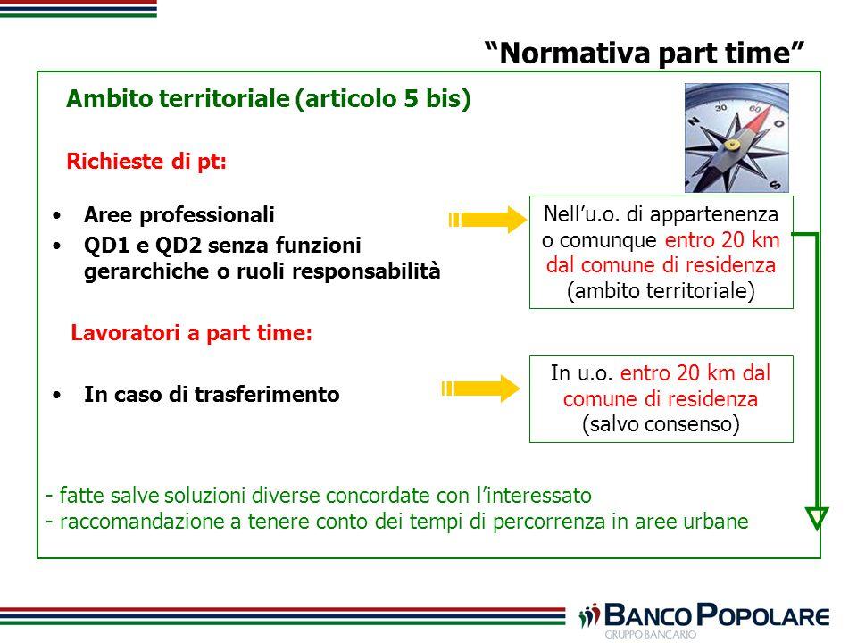 Ambito territoriale (articolo 5 bis) Richieste di pt: Normativa part time Aree professionali QD1 e QD2 senza funzioni gerarchiche o ruoli responsabilità Lavoratori a part time: In caso di trasferimento Nellu.o.