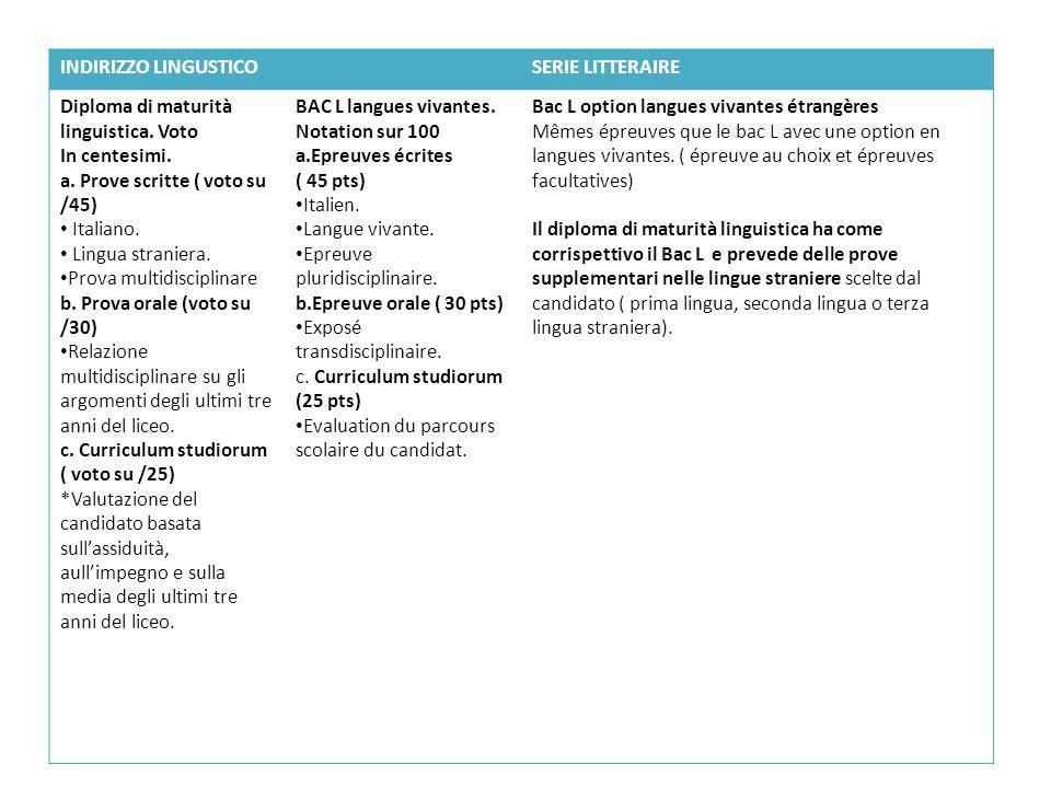 INDIRIZZO LINGUSTICOSERIE LITTERAIRE Diploma di maturità linguistica. Voto In centesimi. a. Prove scritte ( voto su /45) Italiano. Lingua straniera. P