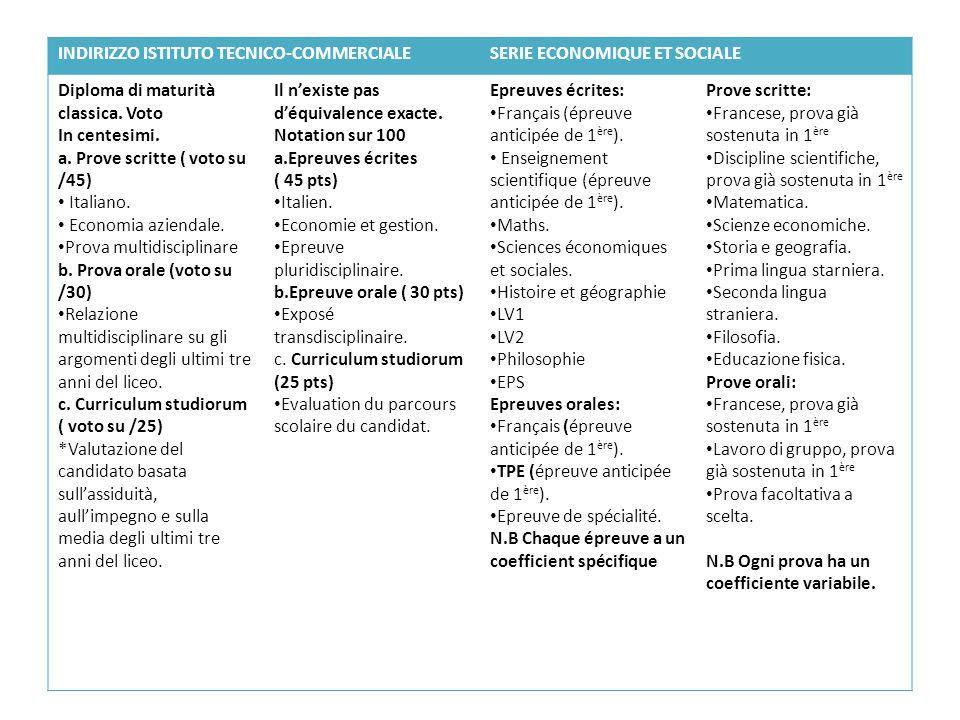 INDIRIZZO ISTITUTO TECNICO-COMMERCIALESERIE ECONOMIQUE ET SOCIALE Diploma di maturità classica.