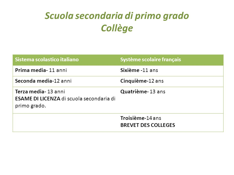Scuola secondaria di primo grado Collège Sistema scolastico italianoSystème scolaire français Prima media- 11 anniSixième -11 ans Seconda media-12 anniCinquième-12 ans Terza media- 13 anni ESAME DI LICENZA di scuola secondaria di primo grado.