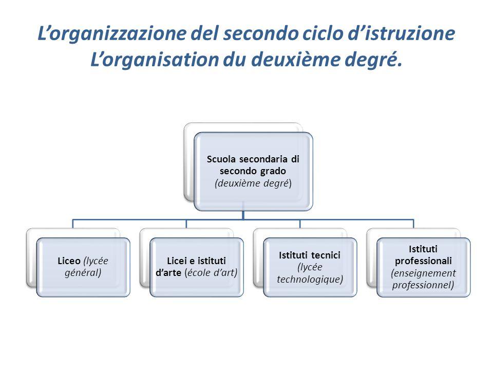 Lorganizzazione del secondo ciclo distruzione Lorganisation du deuxième degré. Scuola secondaria di secondo grado (deuxième degré) Liceo (lycée généra