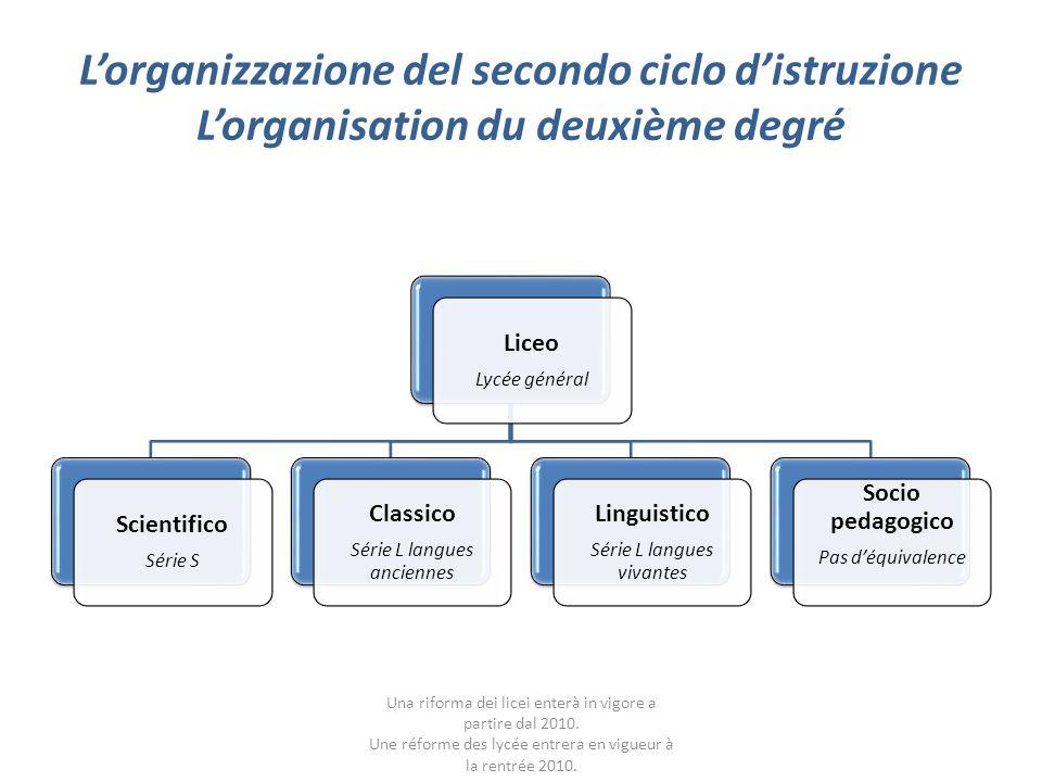 Lorganizzazione del secondo ciclo distruzione Lorganisation du deuxième degré Liceo Lycée général Scientifico Série S Classico Série L langues ancienn