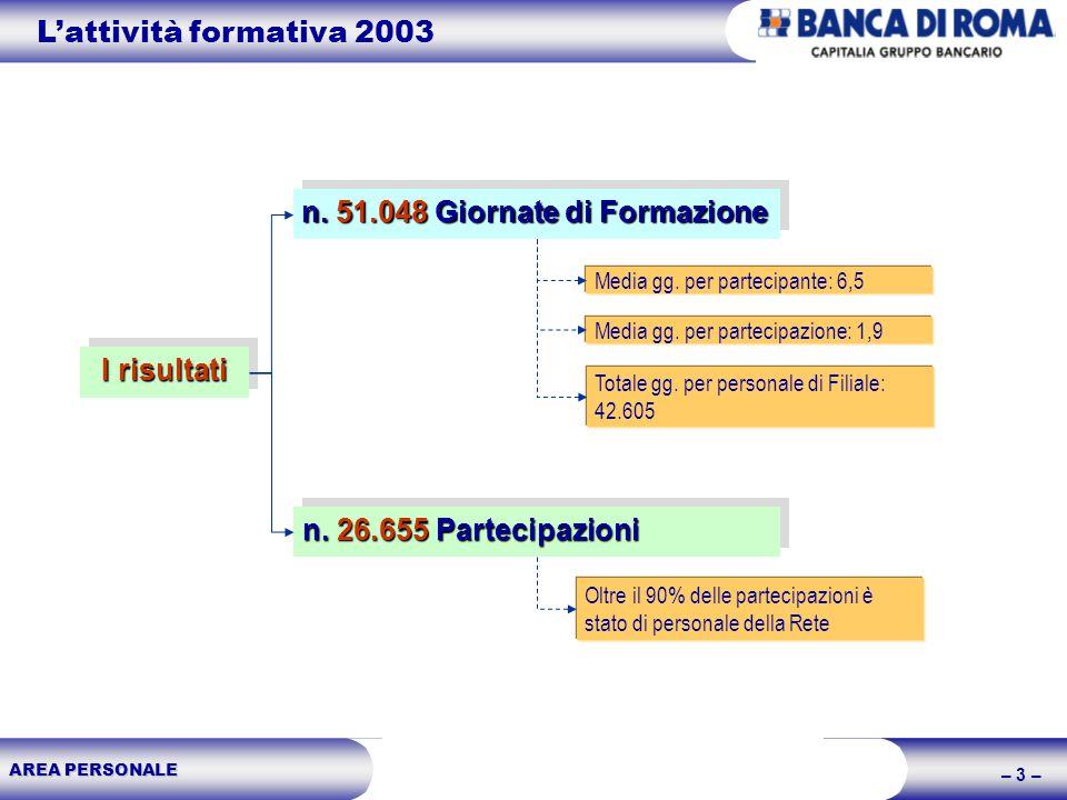 AREA PERSONALE – 3 – I risultati n. 51.048 Giornate di Formazione n. 26.655 Partecipazioni Lattività formativa 2003 Media gg. per partecipante: 6,5 Me