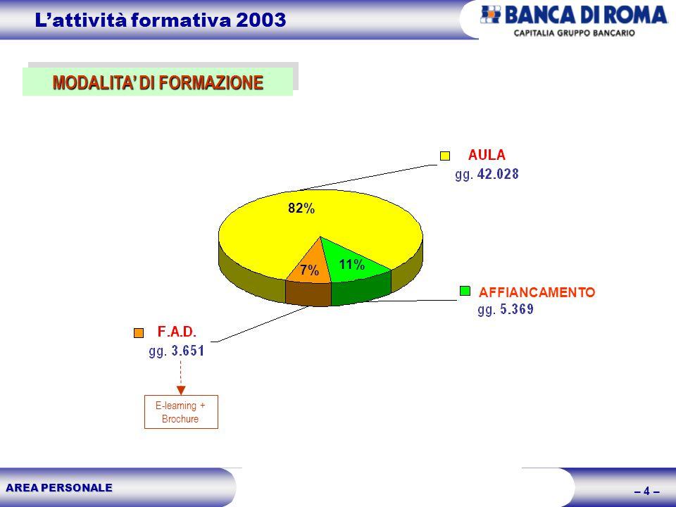 AREA PERSONALE – 4 – MODALITA DI FORMAZIONE E-learning + Brochure 82% 7% 11% AFFIANCAMENTO Lattività formativa 2003