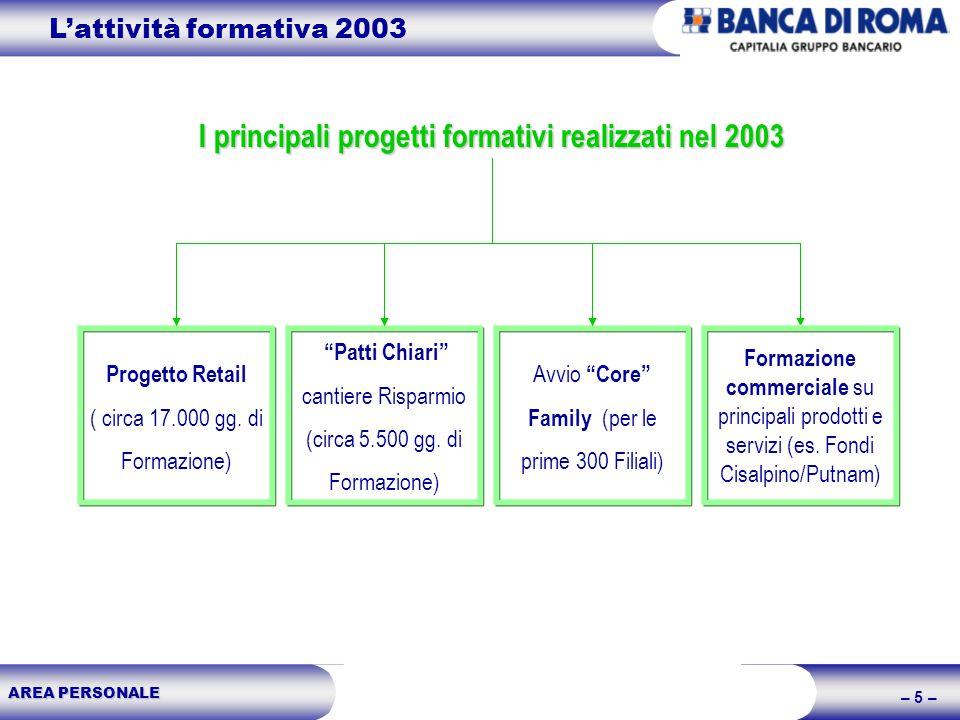 AREA PERSONALE – 5 – I principali progetti formativi realizzati nel 2003 Progetto Retail ( circa 17.000 gg. di Formazione) Patti Chiari cantiere Rispa
