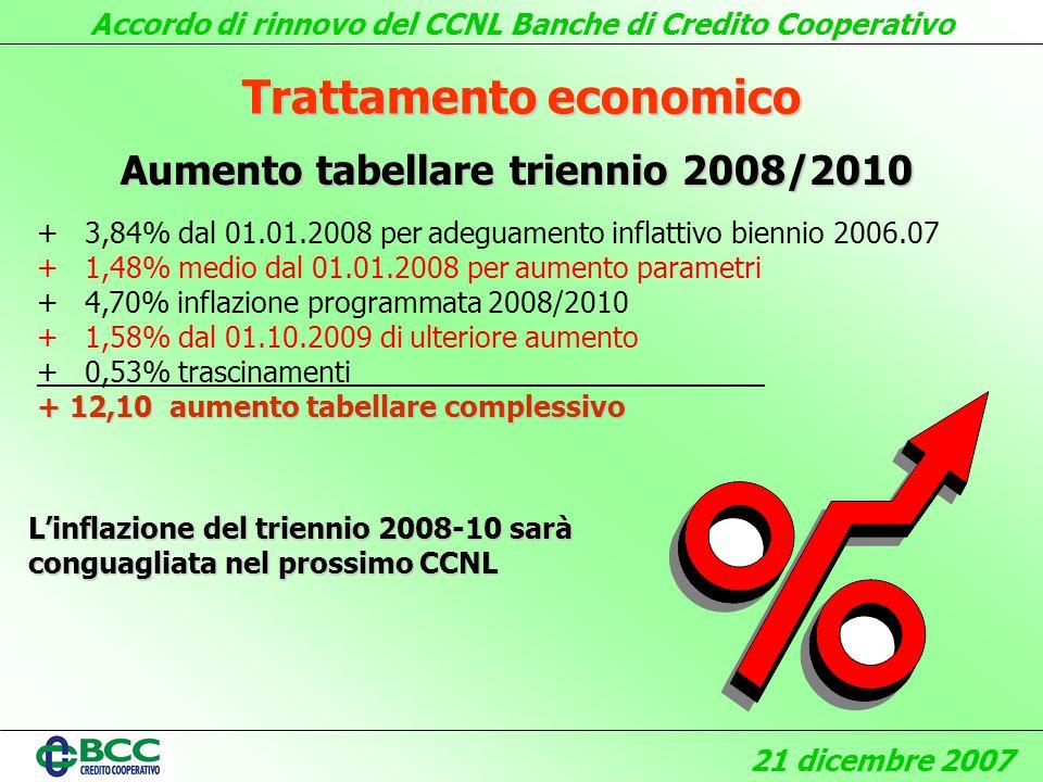 Accordo di rinnovo del CCNL Banche di Credito Cooperativo 21 dicembre 2007 Trattamento economico Aumento tabellare triennio 2008/2010 + 3,84% dal 01.01.2008 per adeguamento inflattivo biennio 2006.07 + 1,48% medio dal 01.01.2008 per aumento parametri + 4,70% inflazione programmata 2008/2010 + 1,58% dal 01.10.2009 di ulteriore aumento + 0,53% trascinamenti _ + 12,10 aumento tabellare complessivo Linflazione del triennio 2008-10 sarà conguagliata nel prossimo CCNL
