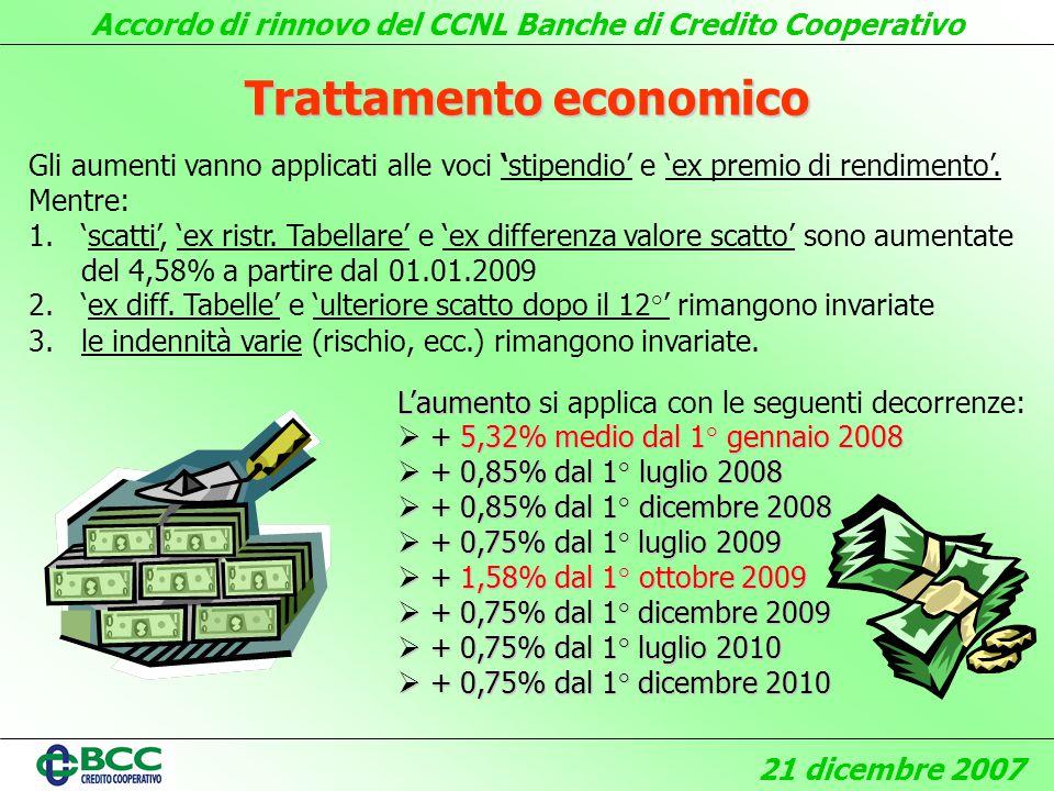 Accordo di rinnovo del CCNL Banche di Credito Cooperativo 21 dicembre 2007 Laumento Laumento si applica con le seguenti decorrenze: + 5,32% medio dal 1° gennaio 2008 + 5,32% medio dal 1° gennaio 2008 + 0,85% dal 1° luglio 2008 + 0,85% dal 1° luglio 2008 + 0,85% dal 1° dicembre 2008 + 0,85% dal 1° dicembre 2008 + 0,75% dal 1° luglio 2009 + 0,75% dal 1° luglio 2009 + 1,58% dal 1° ottobre 2009 + 1,58% dal 1° ottobre 2009 + 0,75% dal 1° dicembre 2009 + 0,75% dal 1° dicembre 2009 + 0,75% dal 1° luglio 2010 + 0,75% dal 1° luglio 2010 + 0,75% dal 1° dicembre 2010 + 0,75% dal 1° dicembre 2010 Trattamento economico Gli aumenti vanno applicati alle voci stipendio e ex premio di rendimento.