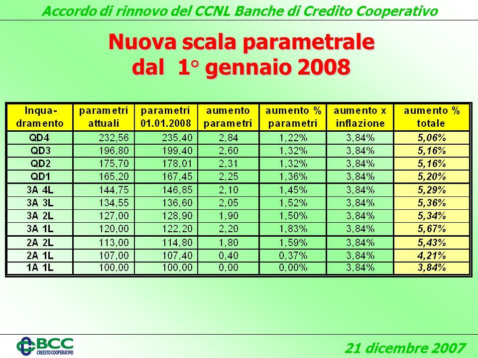 Accordo di rinnovo del CCNL Banche di Credito Cooperativo 21 dicembre 2007 Nuova scala parametrale dal 1° gennaio 2008
