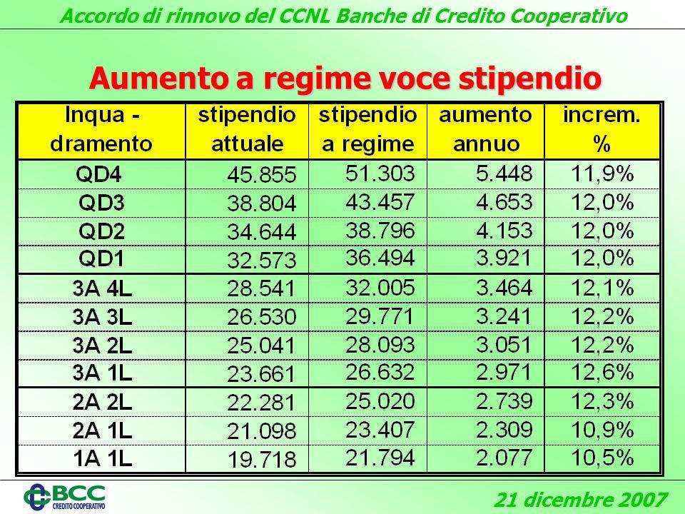 Accordo di rinnovo del CCNL Banche di Credito Cooperativo 21 dicembre 2007 Aumento a regime voce stipendio
