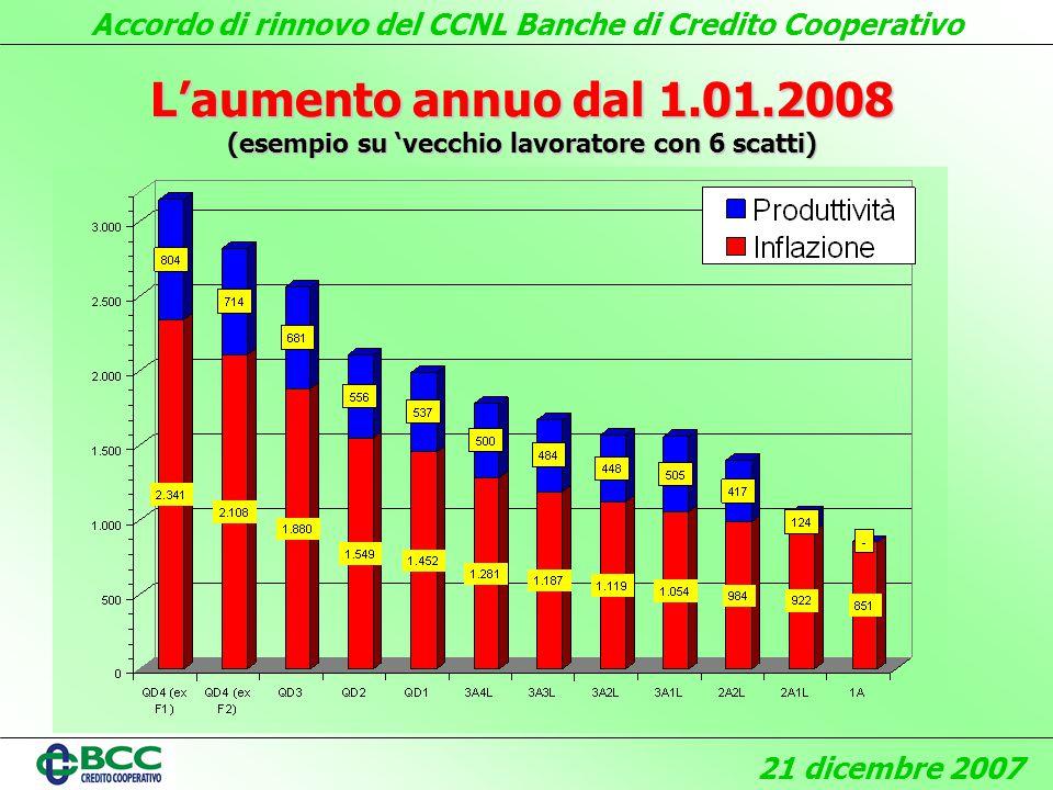 Accordo di rinnovo del CCNL Banche di Credito Cooperativo 21 dicembre 2007 Laumento annuo dal 1.01.2008 (esempio su vecchio lavoratore con 6 scatti)