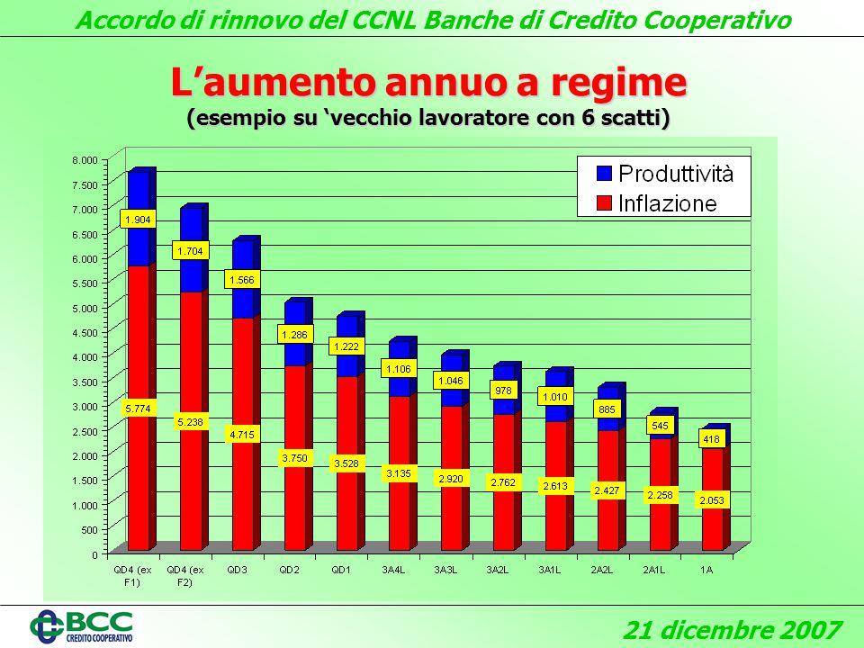 Accordo di rinnovo del CCNL Banche di Credito Cooperativo 21 dicembre 2007 Laumento annuo a regime (esempio su vecchio lavoratore con 6 scatti)