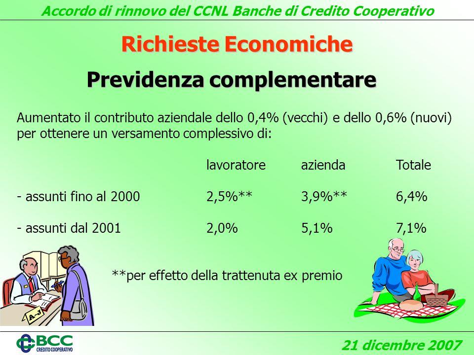 Accordo di rinnovo del CCNL Banche di Credito Cooperativo 21 dicembre 2007 Richieste Economiche Previdenza complementare Aumentato il contributo aziendale dello 0,4% (vecchi) e dello 0,6% (nuovi) per ottenere un versamento complessivo di: lavoratoreaziendaTotale - assunti fino al 20002,5%**3,9%** 6,4% - assunti dal 2001 2,0%5,1%7,1% **per effetto della trattenuta ex premio
