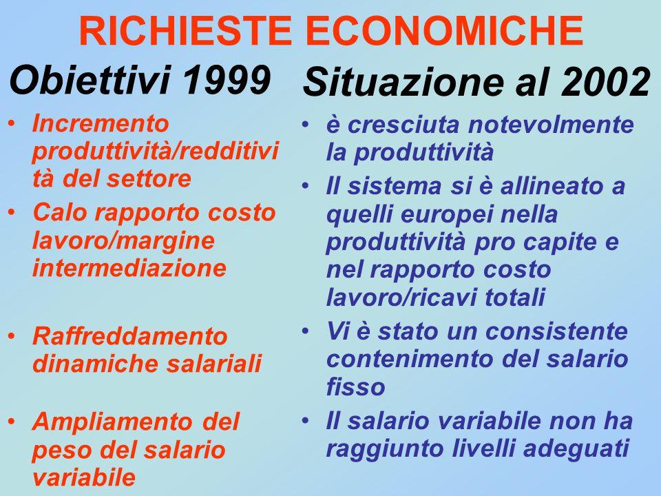 RICHIESTE ECONOMICHE Obiettivi 1999 Incremento produttività/redditivi tà del settore Calo rapporto costo lavoro/margine intermediazione Raffreddamento