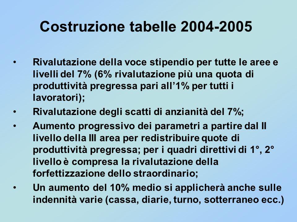 Costruzione tabelle 2004-2005 Rivalutazione della voce stipendio per tutte le aree e livelli del 7% (6% rivalutazione più una quota di produttività pr