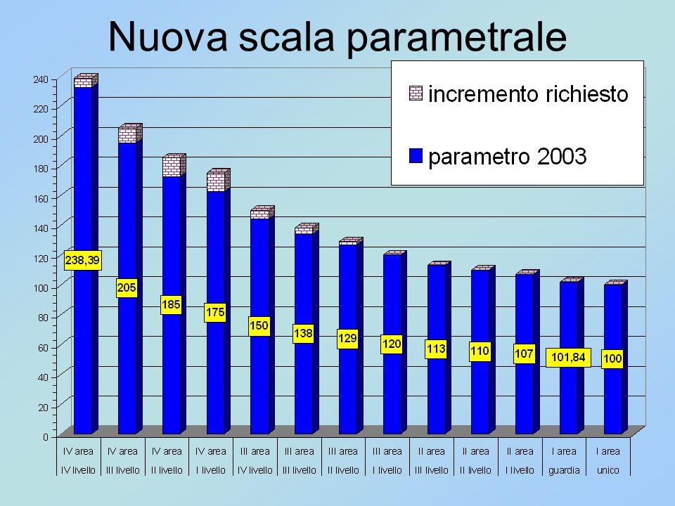 Nuova scala parametrale