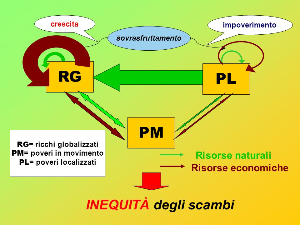 Risorse economiche RG PL PM sovrasfruttamento impoverimento crescita Risorse naturali RG = ricchi globalizzati PM = poveri in movimento PL = poveri localizzati INEQUITÀ degli scambi