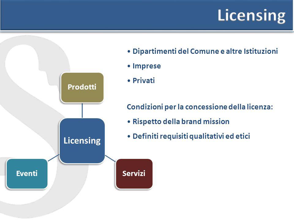 Licensing ProdottiServiziEventi Condizioni per la concessione della licenza: Rispetto della brand mission Definiti requisiti qualitativi ed etici Dipartimenti del Comune e altre Istituzioni Imprese Privati